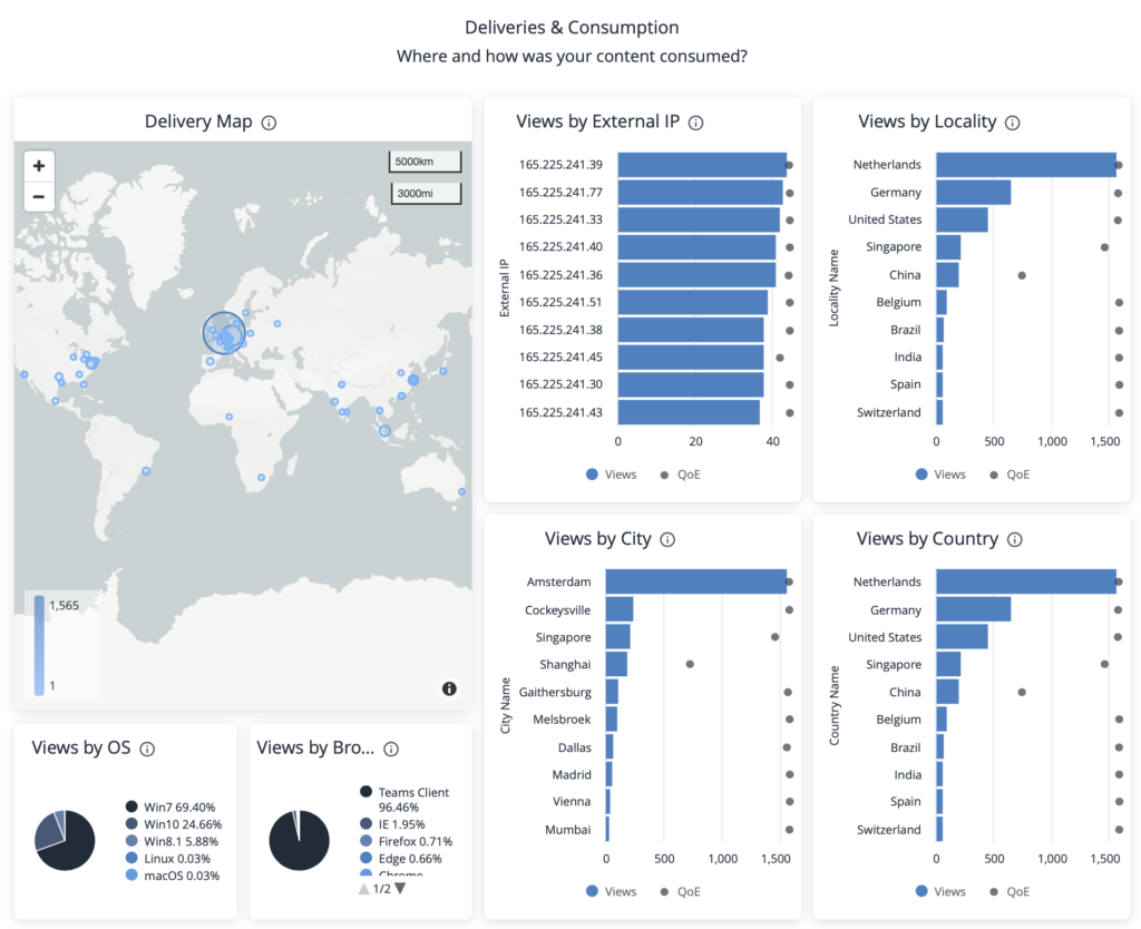Kollective IQ Delivery and Consumption Dashboard