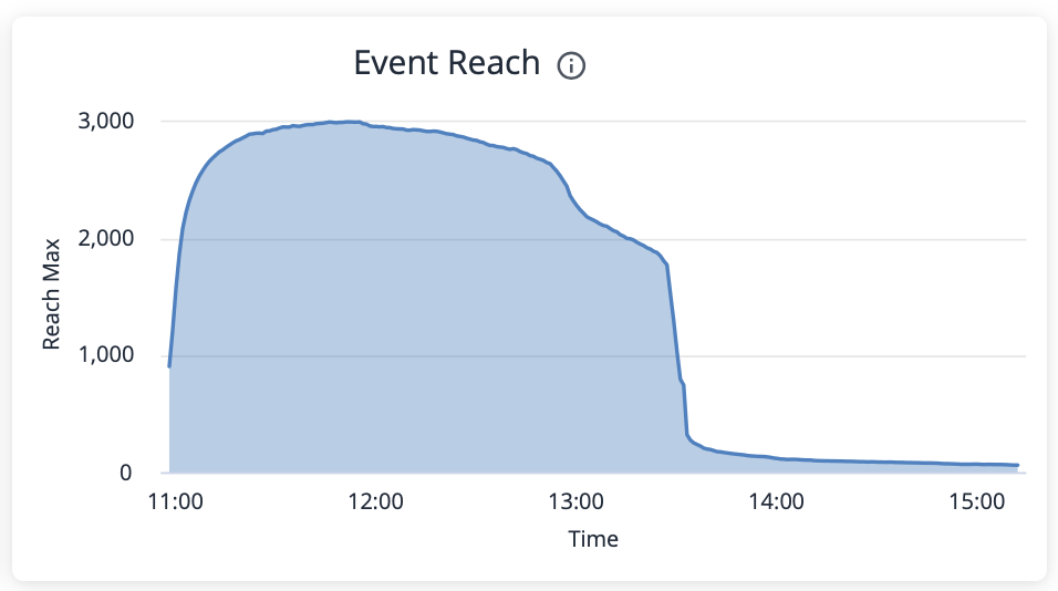 Kollective Analytics Max Reach Over Time
